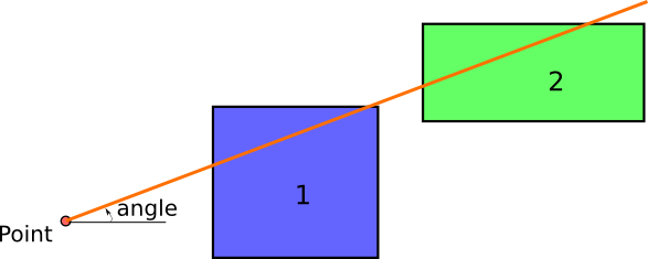 Shortest distance to a geometry in a specified direction